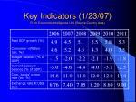 key indicators 1 23 07 from economist intelligence unit source country data