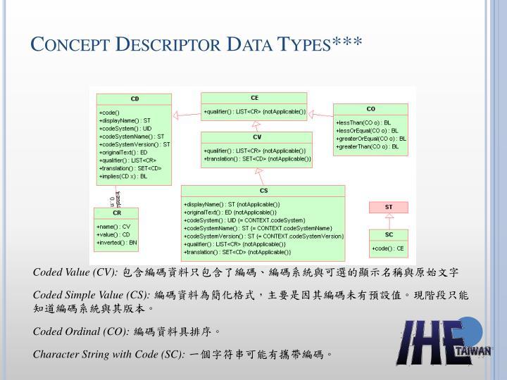 Concept Descriptor Data Types
