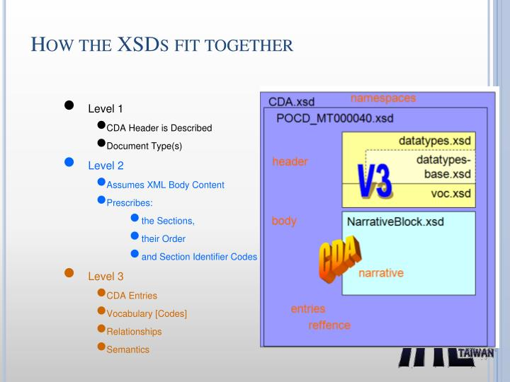 How the XSDs fit together