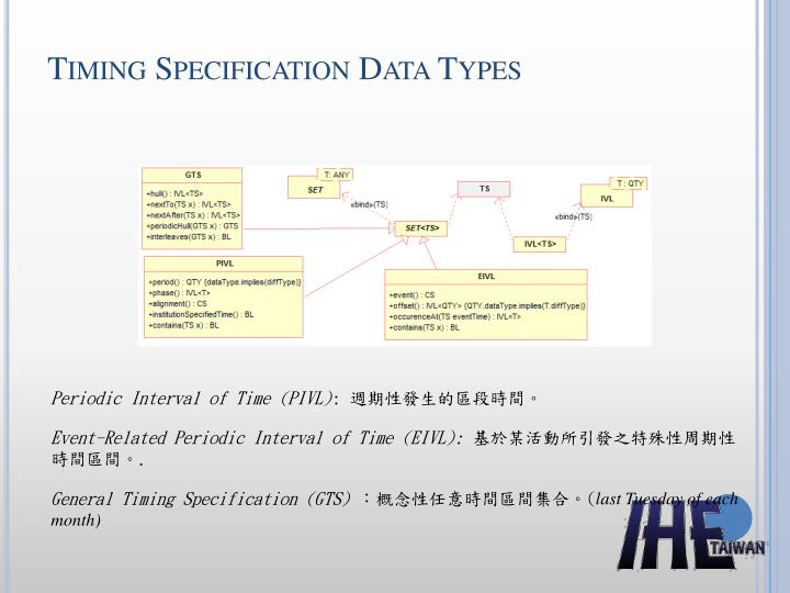 Timing Specification Data Types