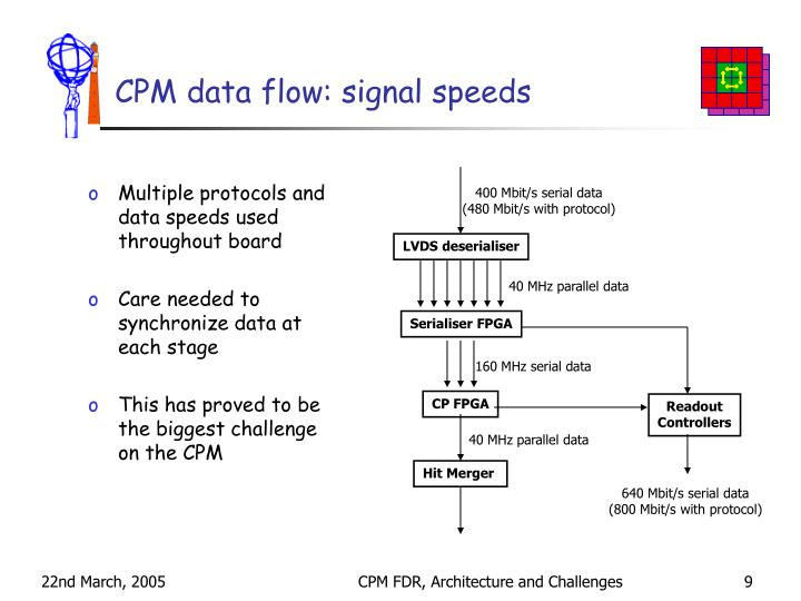 CPM data flow: signal speeds