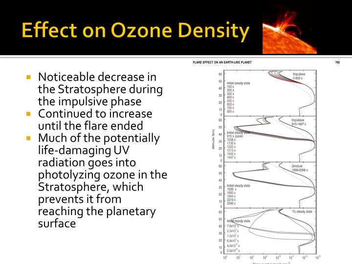Effect on Ozone Density