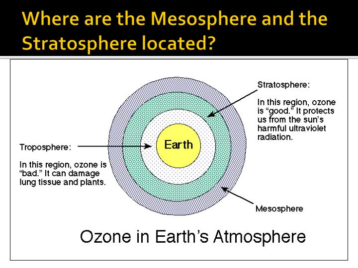 Where are the Mesosphere and the Stratosphere located?