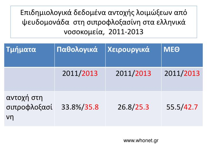 Επιδημιολογικά δεδομένα αντοχής λοιμώξεων από ψευδομονάδα  στη σιπροφλοξασίνη στα ελληνικά νοσοκομεία,  2011-2013