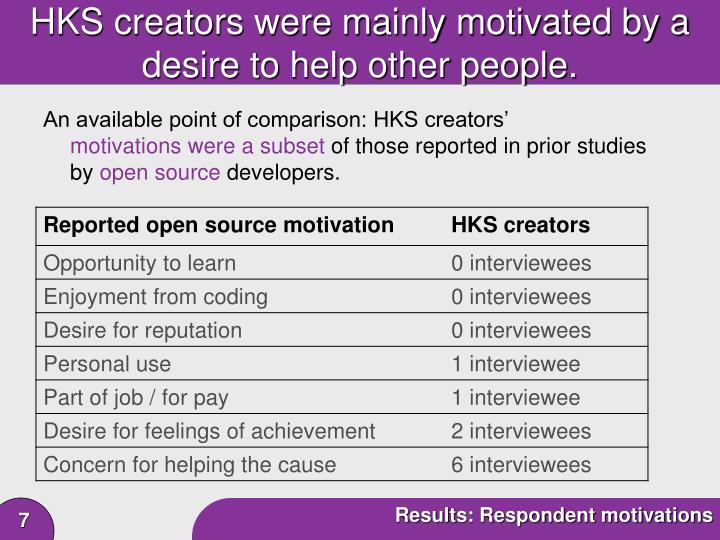 HKS creators were mainly motivated by a desire to help other people.