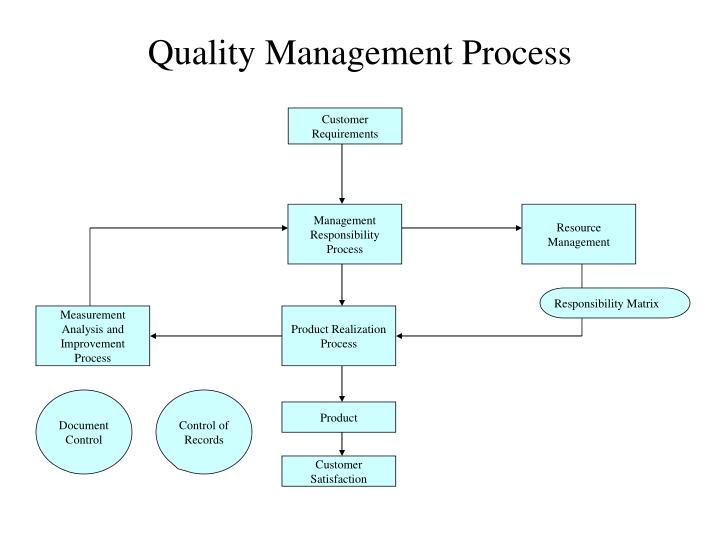 quality management process n.