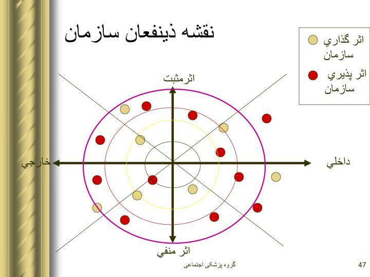 نقشه ذينفعان سازمان