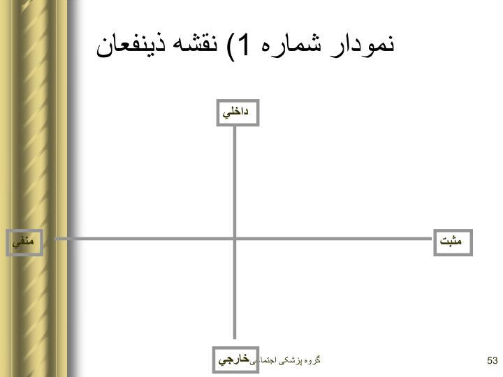 نمودار شماره 1) نقشه ذينفعان