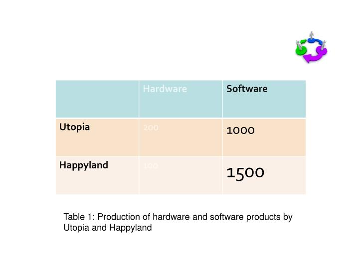 Happyland s absolute advantage