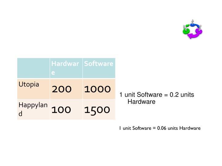 Happyland's comparative advantage