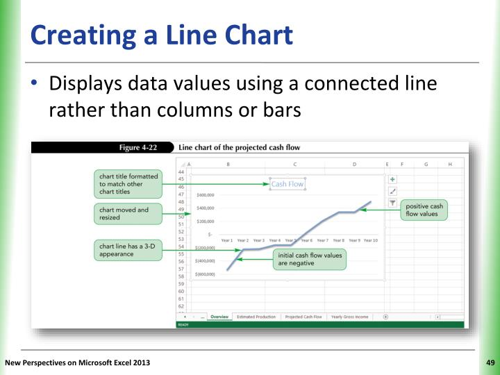 Creating a Line Chart