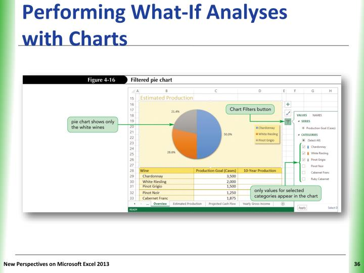 Performing What-If Analyses