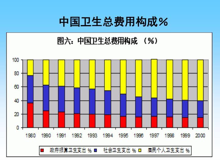 中国卫生总费用构成%
