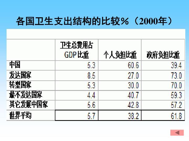 各国卫生支出结构的比较%(