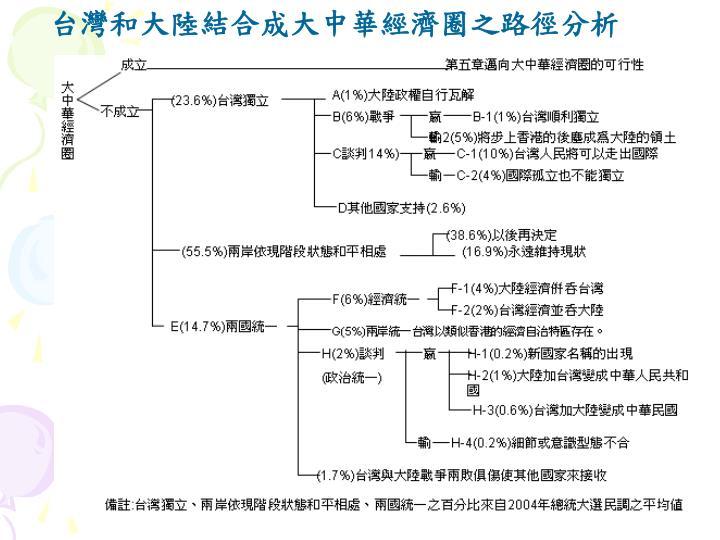 台灣和大陸結合成大中華經濟圈之路徑分析