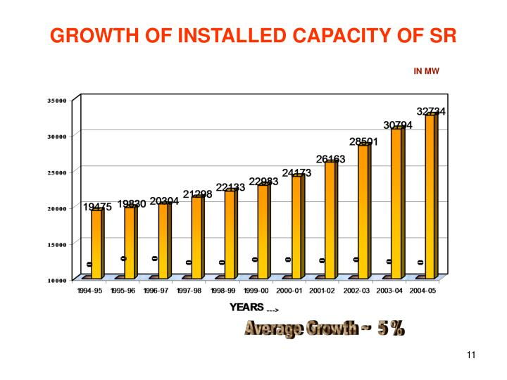 GROWTH OF INSTALLED CAPACITY OF SR