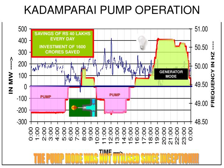 KADAMPARAI PUMP OPERATION