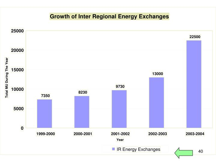 Growth of Inter Regional Energy Exchanges