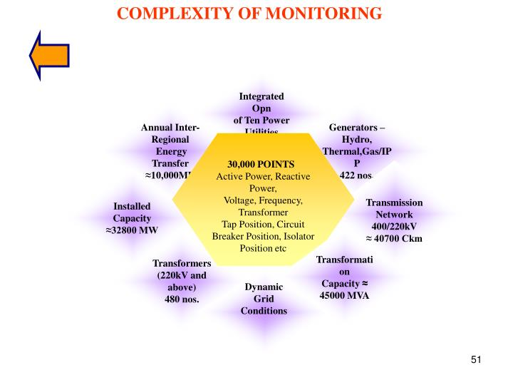 COMPLEXITY OF MONITORING