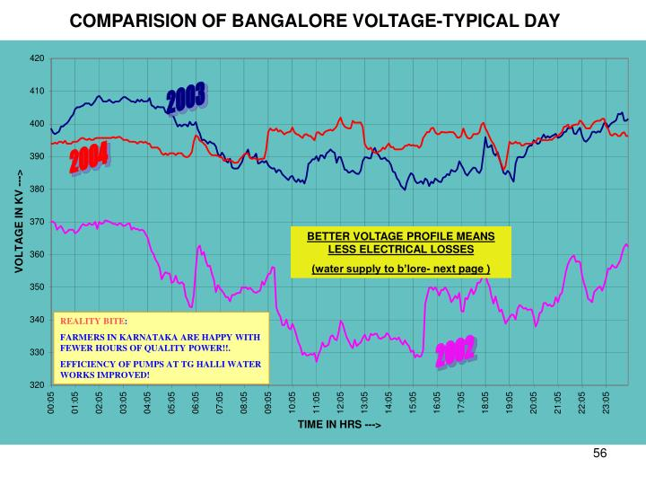 COMPARISION OF BANGALORE VOLTAGE-TYPICAL DAY