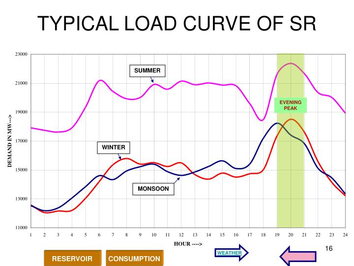 TYPICAL LOAD CURVE OF SR