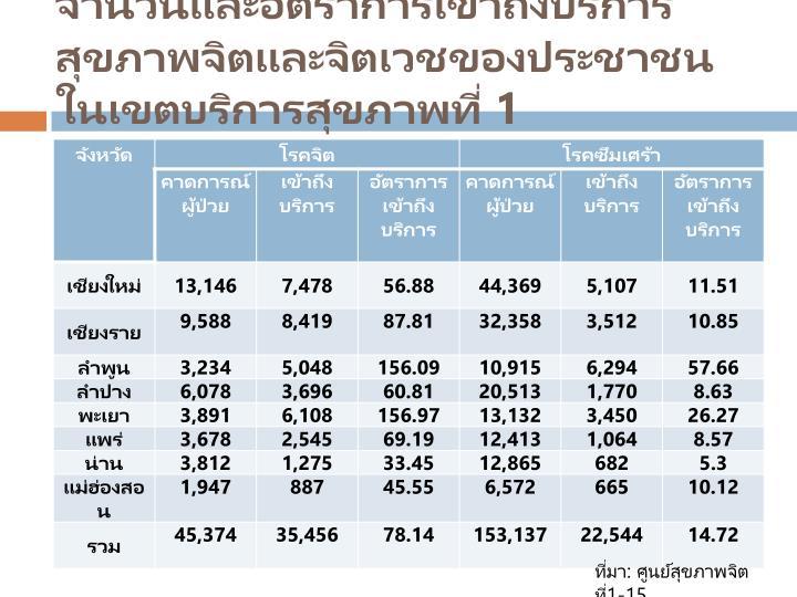 จำนวนและอัตราการเข้าถึงบริการสุขภาพจิตและจิตเวชของประชาชนในเขตบริการสุขภาพที่