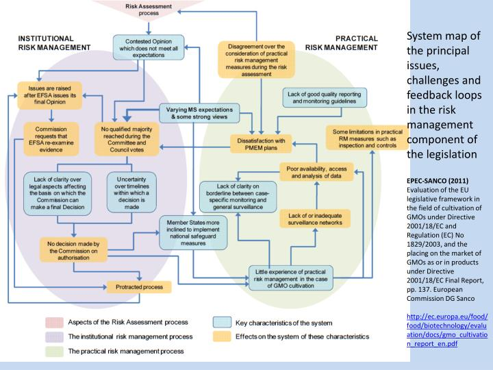 System map of the principal issues, challenges and feedback loops in the risk management component of the legislation