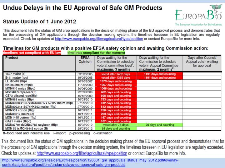 http://www.europabio.org/sites/default/files/position/120601_gm_approvals_status_may_2012.pdf#overlay-context=agricultural/positions/undue-delays-eu-approval-safe-gm-products