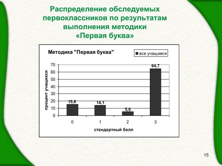 Распределение обследуемых первоклассников по результатам выполнения методики