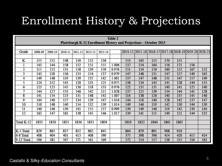 Enrollment History & Projections