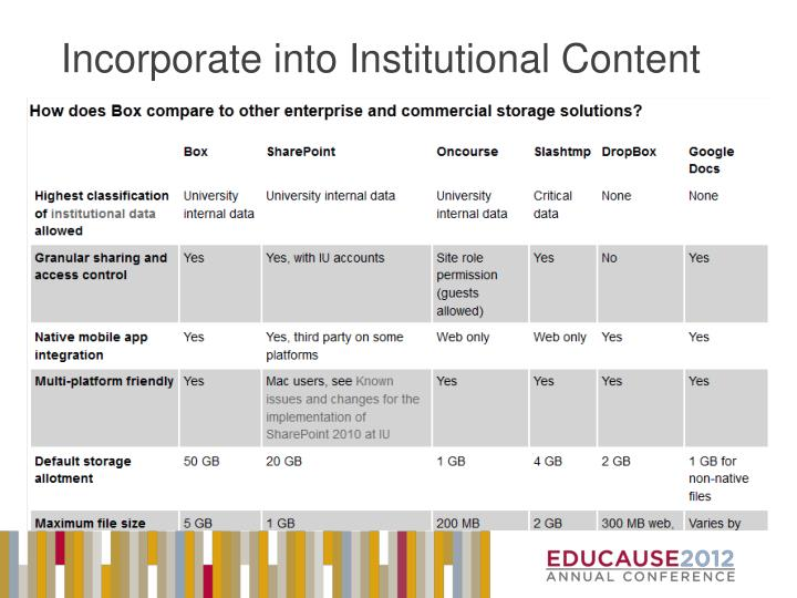 Incorporate into Institutional Content
