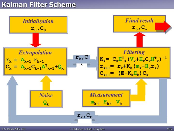 Kalman Filter Scheme