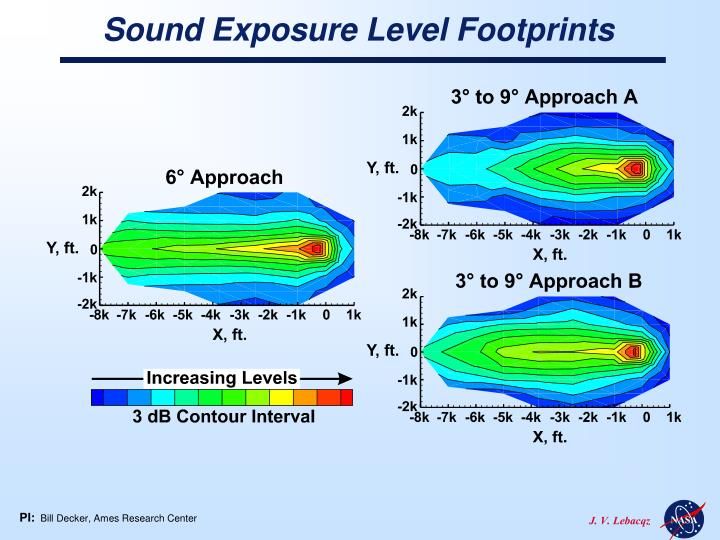 sound exposure level footprints n.