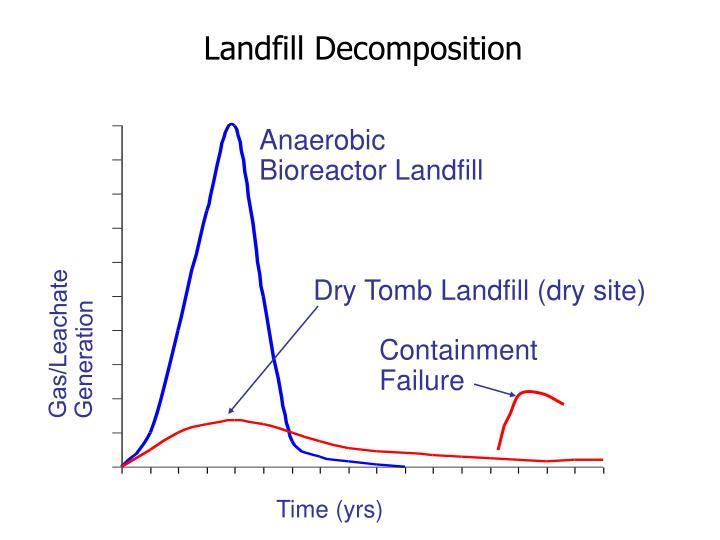 Landfill Decomposition