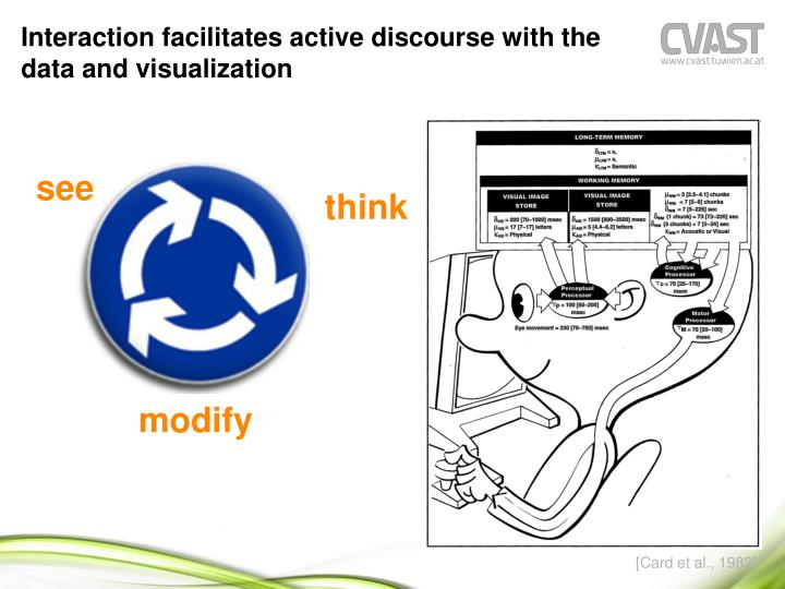 Interaction facilitates active discourse with the data and visualization