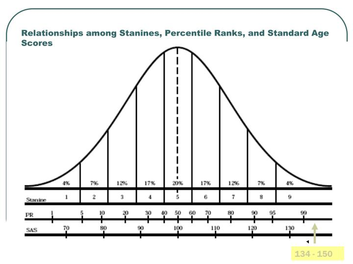 Relationships among Stanines, Percentile Ranks, and Standard Age Scores