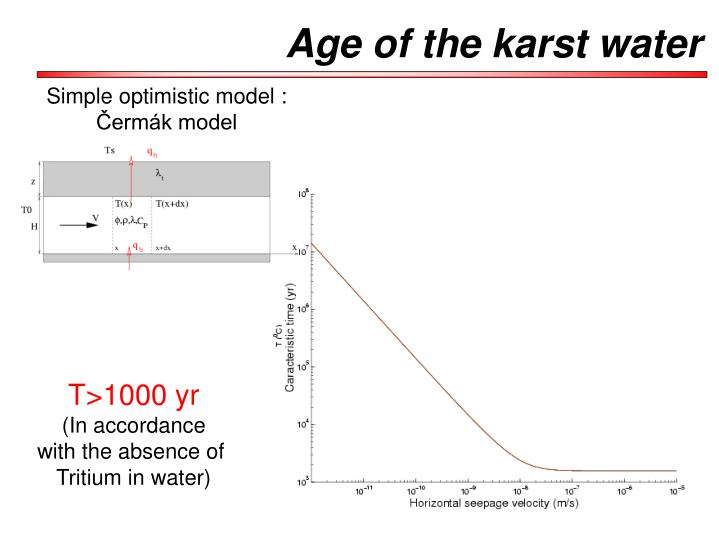 Age of the karst water