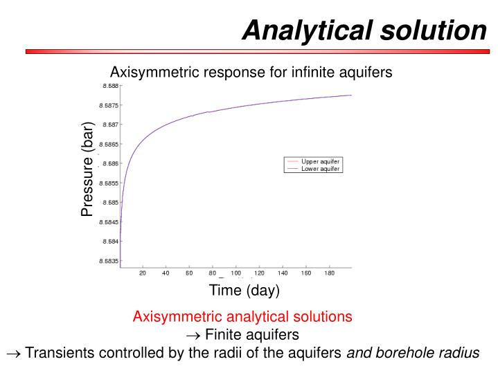 Axisymmetric response for infinite aquifers