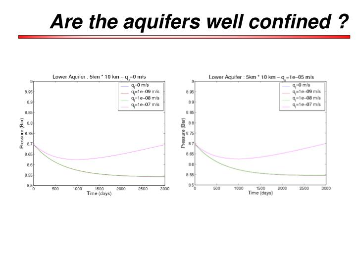 Are the aquifers well confined ?