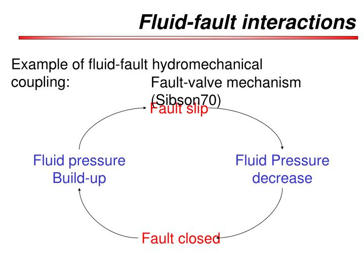Fluid fault interactions