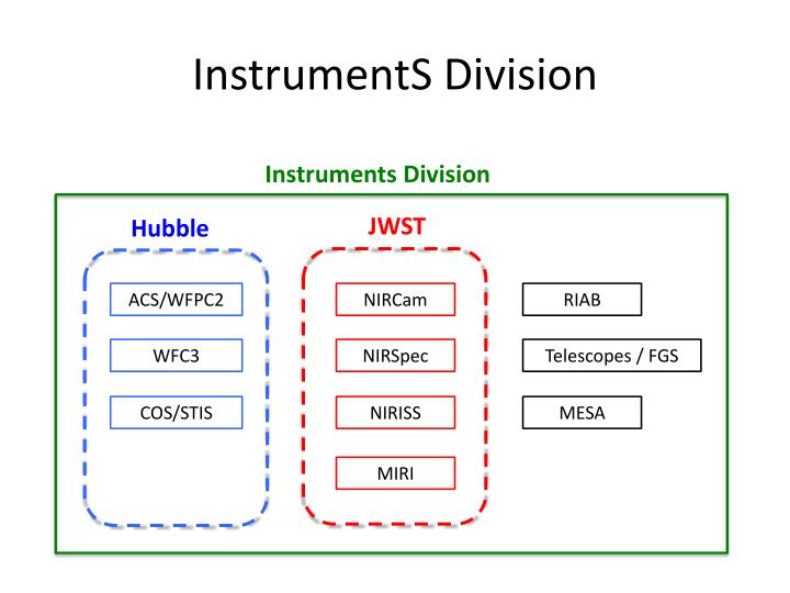 Instruments division