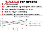 t a i l s for graphs