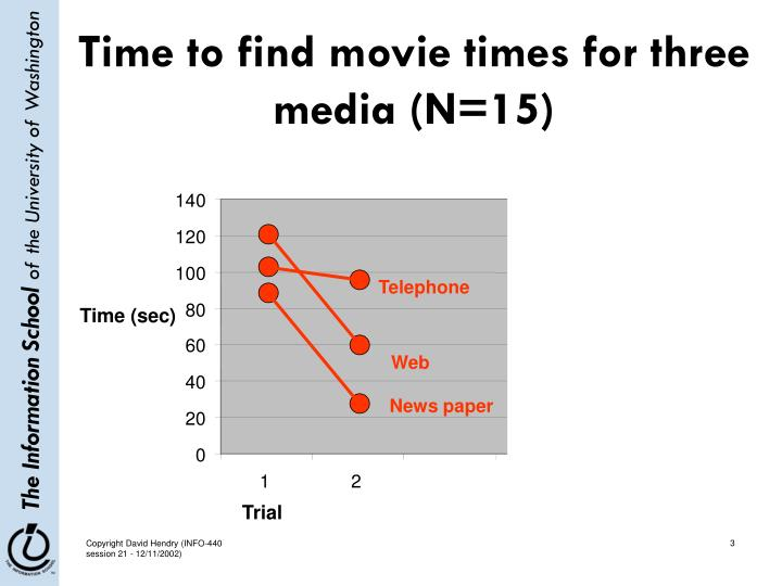 Time to find movie times for three media n 15