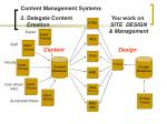 content management systems22