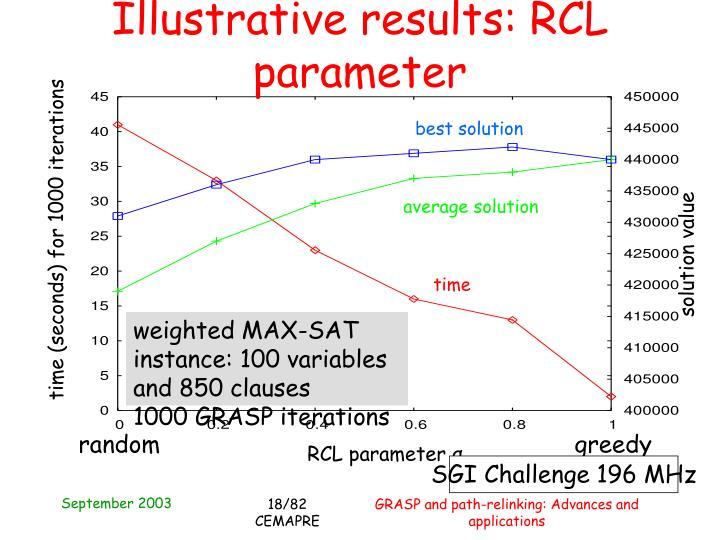 Illustrative results: RCL parameter