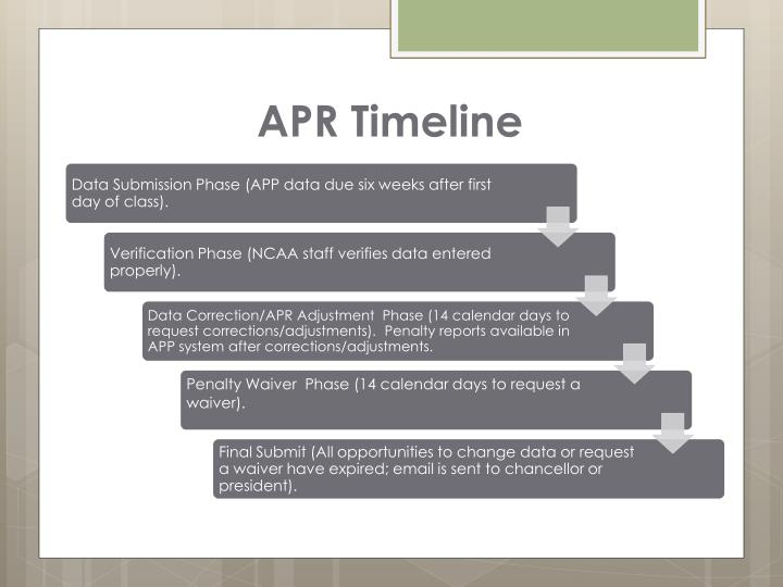 APR Timeline