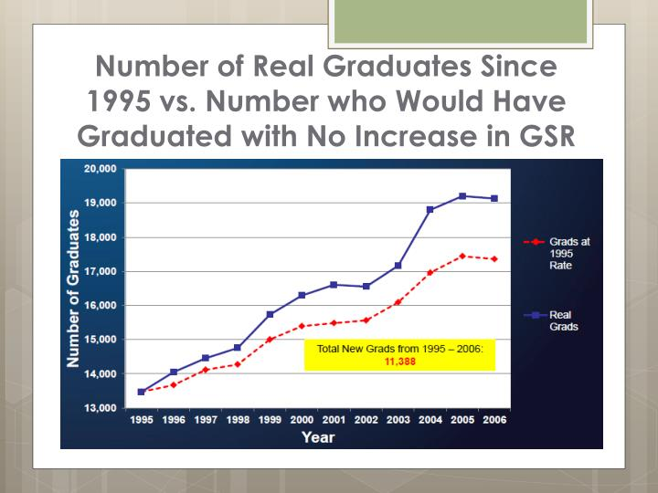 Number of Real Graduates Since 1995 vs. Number who Would Have Graduated with No Increase in GSR