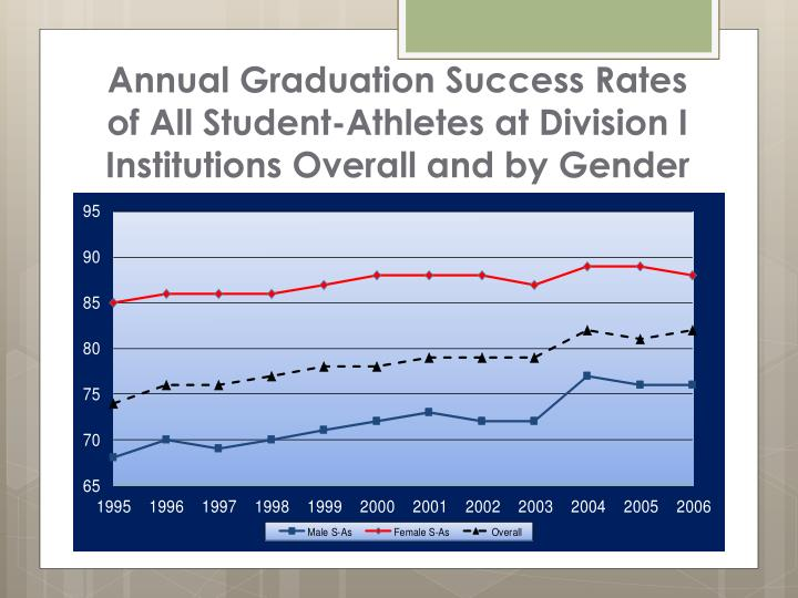 Annual Graduation Success Rates of All Student-Athletes at Division I Institutions Overall and by Gender