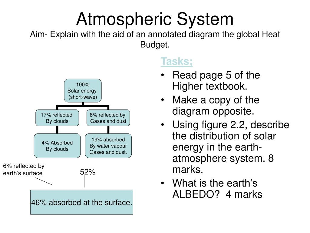 atmospheric system aim explain with the aid of an annotated diagram the global heat budget l ppt atmospheric system aim explain with the aid of an annotated