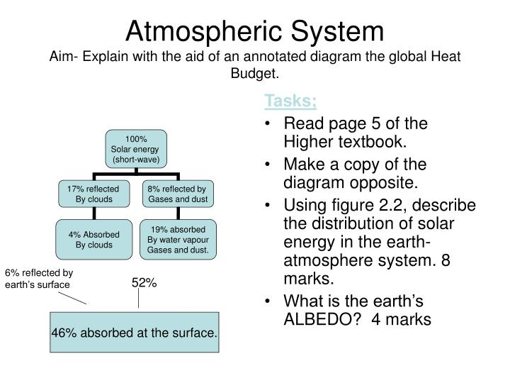 Atmospheric system aim explain with the aid of an annotated diagram the global heat budget